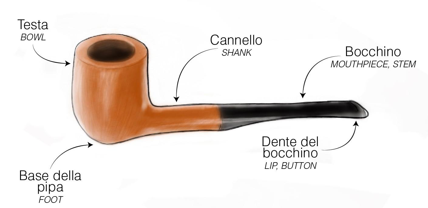 Componenti della pipa - Fonte http://storiesullapipa.wordpress.com