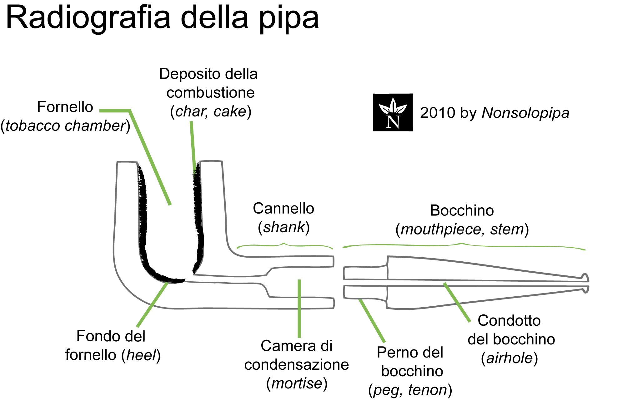 Radiografia della pipa (fonte nonosolopipa)